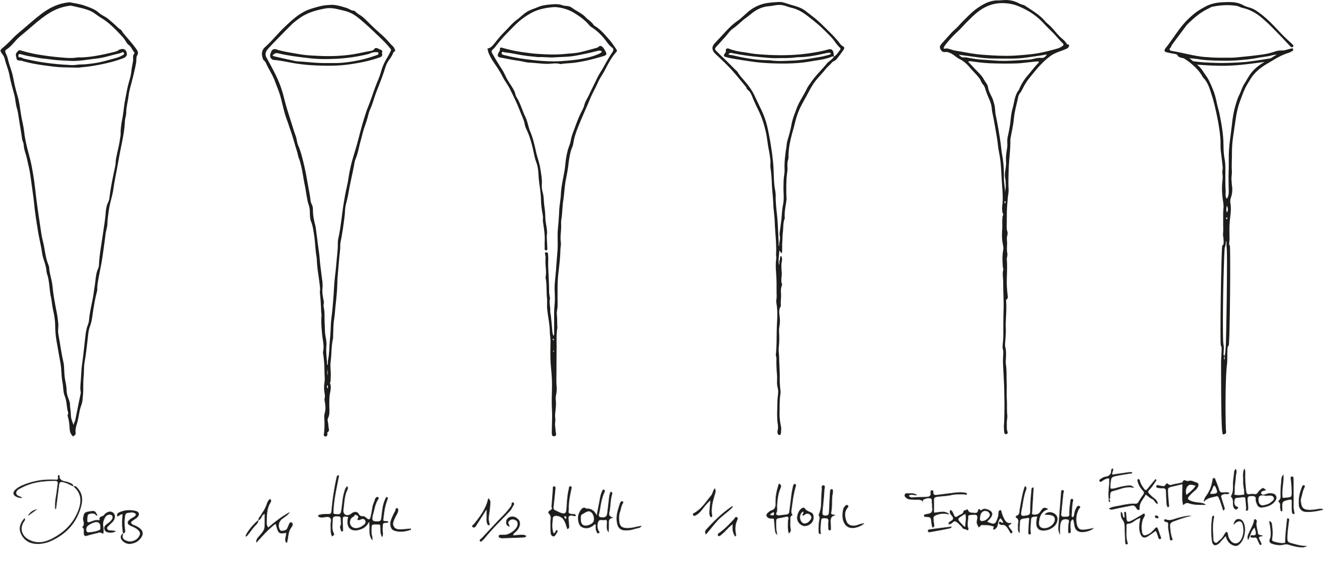 Von derb über halbhohl bis extrahohl und dann noch mit Wall. Bei Rasiermessern gibt es verschiedene Arten des Schliffs bei der Klinge, was über das Verhalten bei der Rasur mit dem Messer entscheidet.